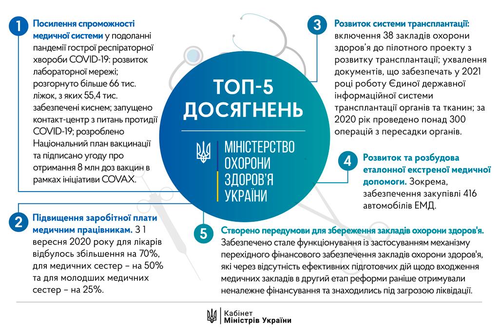 ТОП-5 досягнень Міністерства охорони здоров'я України за 2020 рік